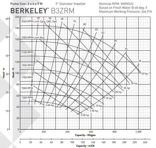 B3ZRM Pump Curves