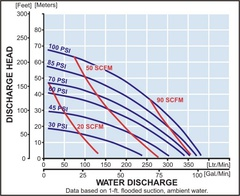 Yamada Pumps NDP-40 FDA Series Performance Curves