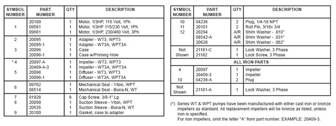 WT3-WT3A-WPT3-WPT3A-Parts-QTY-Description-Symbols.jpg