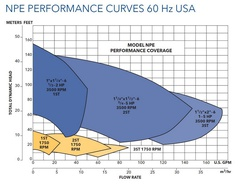 Goulds Pump 1ST2C0E4 NPE SS Centrifugal Performance Curves