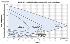 Goulds Pump 1SNFRMC6 NPO SS Centrifugal Performance Curves