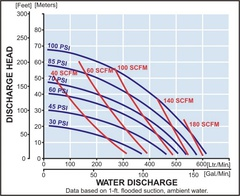Yamada Pumps XDP-50 Series Performance Curves