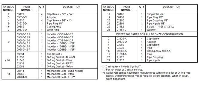 GB-Parts-QTY-Description-Symbols.jpg